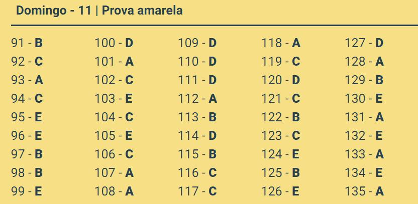 Gabarito Oficial Enem 2018: baixe as provas e os gabaritos 6