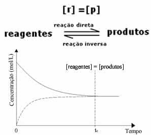 Equilíbrio Químico - Revisão de Química Enem