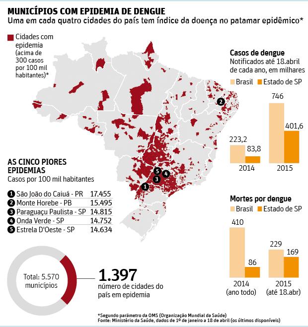 Epidemias de Dengue - Redação Enem 2019