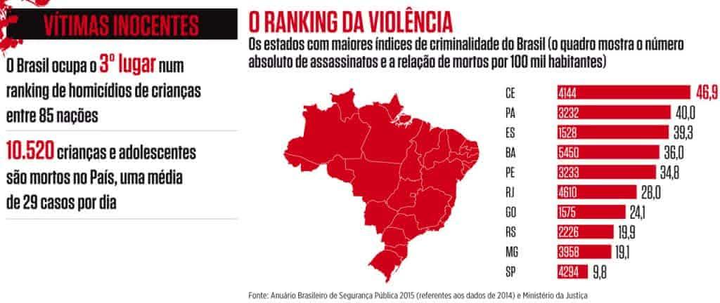 Os desafios de segurança pública no Brasil - Redação Enem