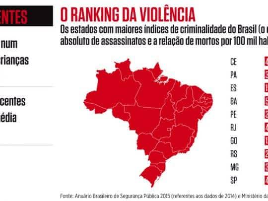 Segurança Pública no Brasil Enem