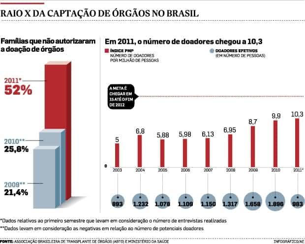 Desafios para doação de órgãos no Brasil – Proposta de Redação Enem
